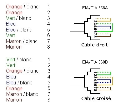 Fabrication du cable rj45